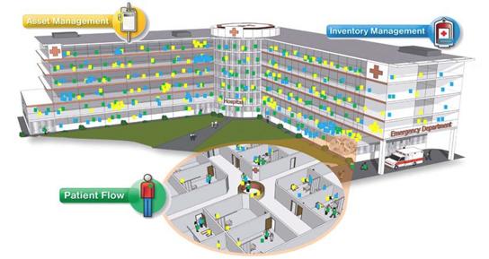 HospitalFlow